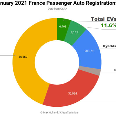 January-2021-France-Passenger-Auto-Registrations-Tidy
