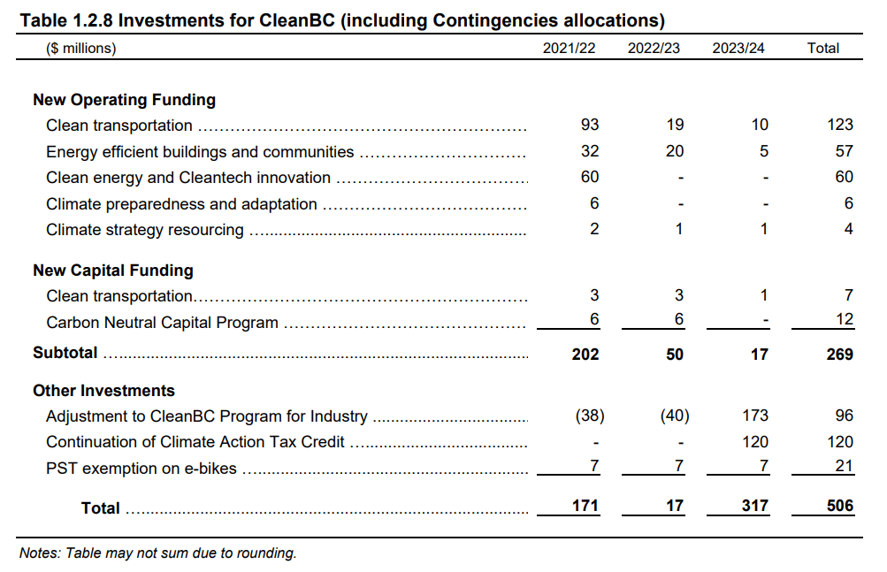 A table that outlines investments proposed for CleanBC in the provincial government's 2021 budget for British Columbia.