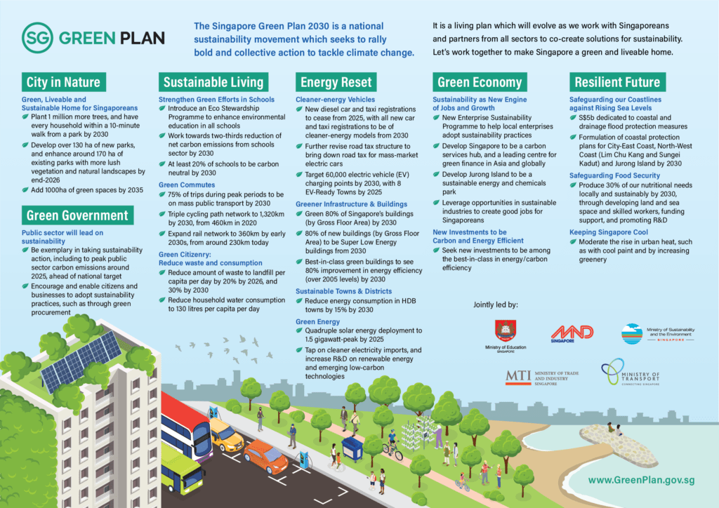 An infographic that highlights the six main pillars of the Singapore Green Plan.