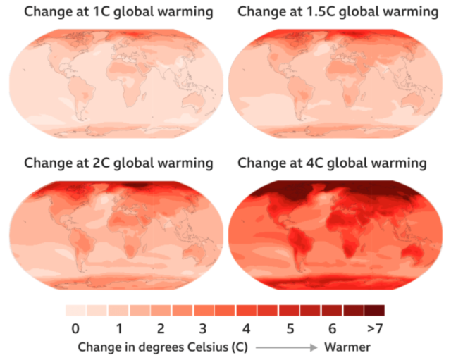 Four maps of the globe show global warming at 1C, 1.5C, 2C, and 4C.